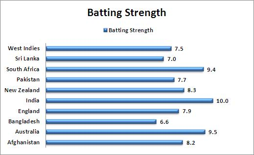 Batting_Strength_Comparison_T20_World_Cup_2016_cricket