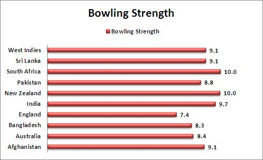 Bowling_Strength_Comparison_T20_World_Cup_2016_cricket