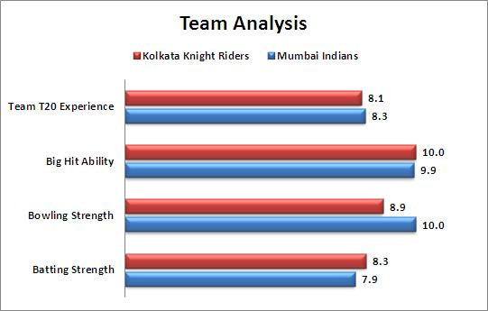 IPL_2015_Match_1_KKR_v_MI_Team_Strength_Comparison