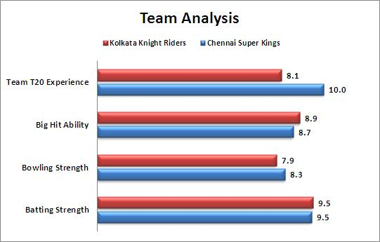 IPL_2015_Match_28_Chennai_Super_Kings_v_Kolkata_Knight_Riders_Team_Strengths_Comparison