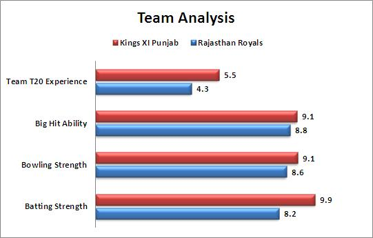 IPL_2015_Match_3_Kings_XI_Punjab_v_Rajasthan_Royals_Team_Strength_Comparison