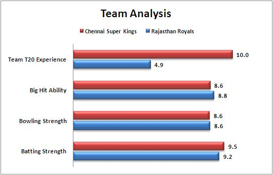 IPL_2015_Match_47_Chennai_Super_Kings_v_Rajasthan_Royals_Team_Strengths_Comparison