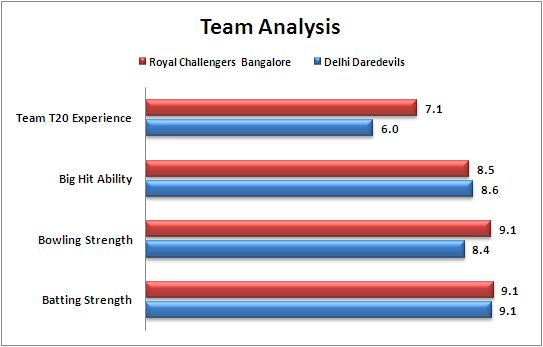 IPL_2015_Match_55_Royal_Challengers_Bangalore_v_Delhi_Daredevils_Team_Strengths_Comparison