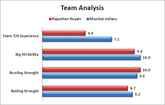 IPL_2015_Match_9_Rajasthan_Royals_v_Mumbai_Indians_Team_Strength_Comparison
