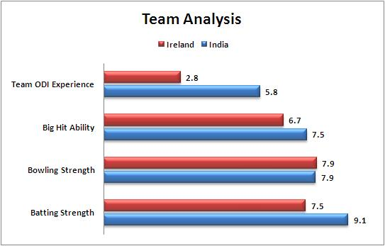 Match_34_Pool_B_India_v_Ireland_Team_Strength_Comparison_World_Cup_2015