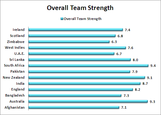 Overall Team Strength Comparison World Cup 2015
