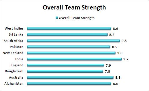 Overall_Team_Strength_Comparison_T20_World_Cup_2016_cricket.JPG
