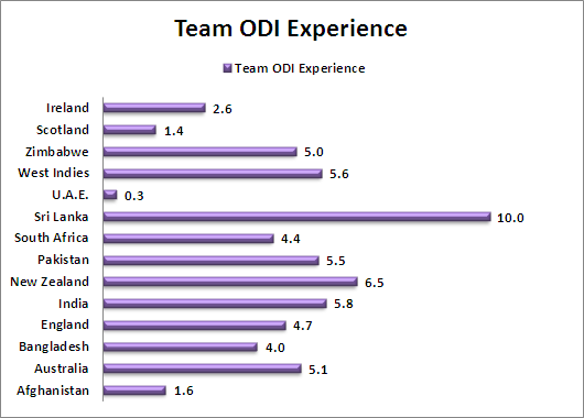Team ODI Experience World Cup 2015