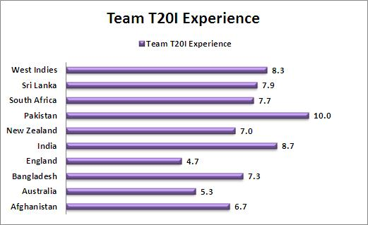 Team_T20I_Experience_Comparison_T20_World_Cup_2016_Cricket